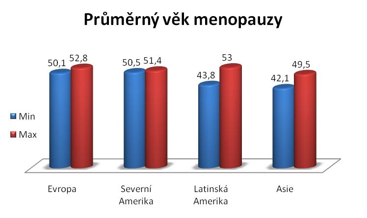 Průměrný věk menopauzy